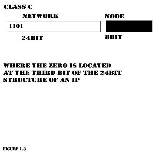 Network Development ClassC