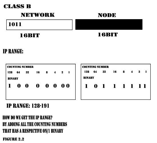 Network Development Classb1