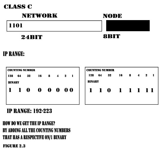 Network Development Classc1