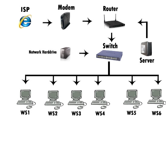 Network Development Nethdd