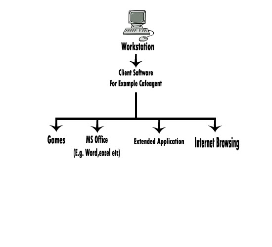 Network Development Ws1