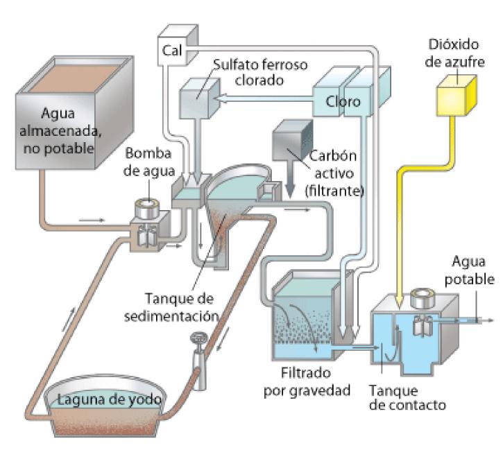 Problemas con Agua Dura 20070418klpcnaecl_90EesLCO