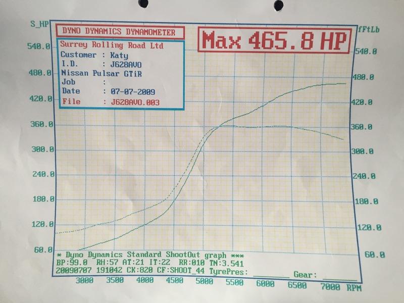 Dyno graphs please 42CA38E5-F40E-4943-929D-0445236D4CB1