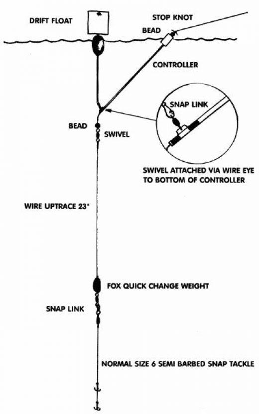 Ribolov na plovak Drift_sistem