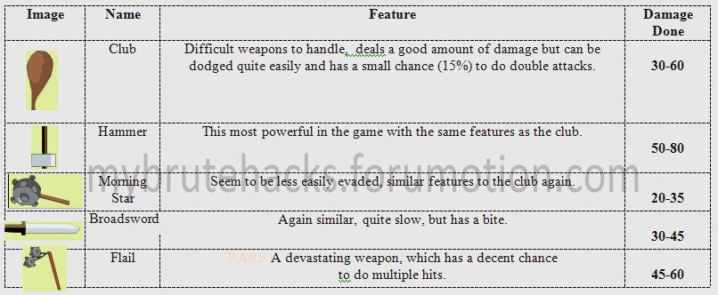 Essential: Picture Guide to Weapons (in English) HeavyWeapons