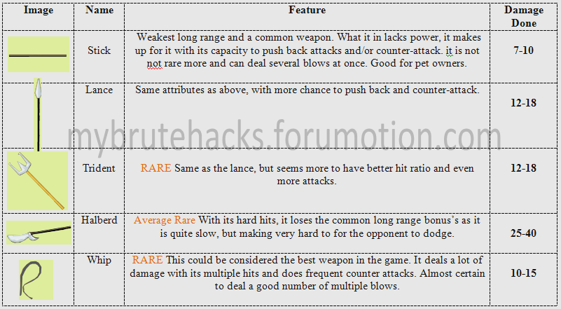 Essential: Picture Guide to Weapons (in English) LongRangeWeapons