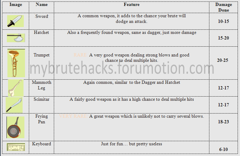 Essential: Picture Guide to Weapons (in English) Mediumrangeweapons