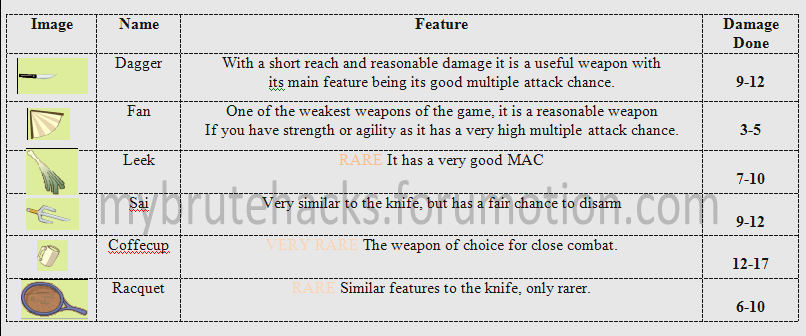 Essential: Picture Guide to Weapons (in English) Shortrange