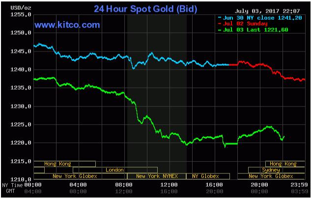 Cập nhật tin tức thị trường vàng (daily) - Page 38 1_zpszhmtrus3