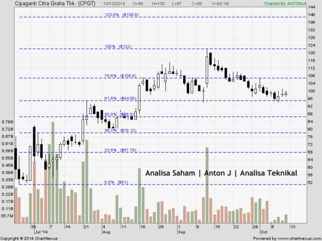 rencana trading saham cpgt 101014 Sahamcpgt101014_zps92904c01
