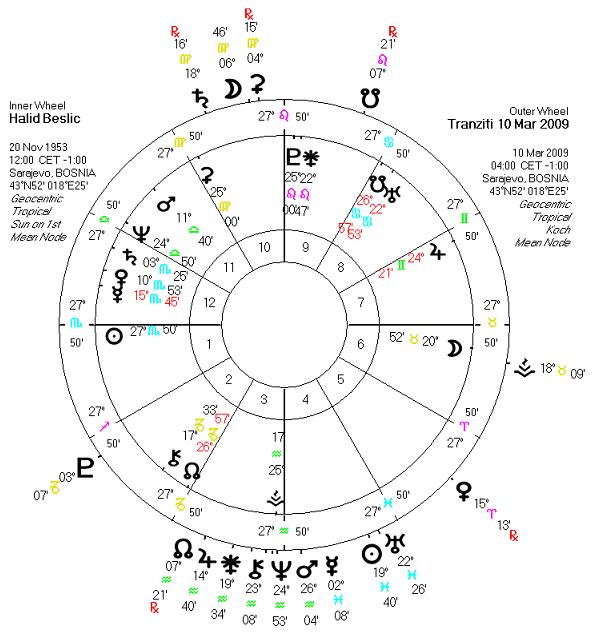 Halid Beslic - horoskop Halidtranziti