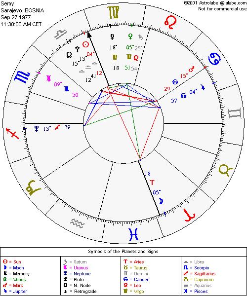 Neaspektovani Saturn Semy