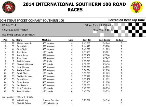 [Road Racing] Southern 100 2014 1_zps92f1b432