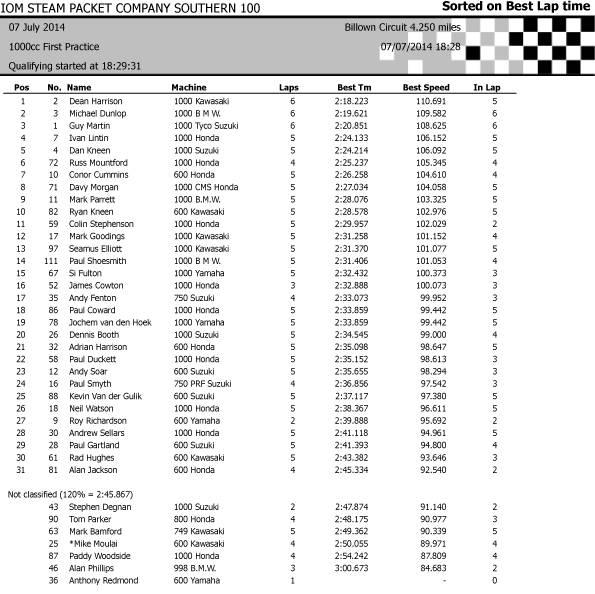 [Road Racing] Southern 100 2014 2_zpse752f80c