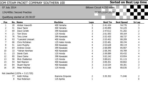 [Road Racing] Southern 100 2014 7_zpsb70e59a6