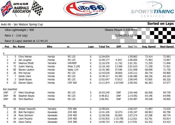 [Road Racing] Ian Watson Spring National Cup Race11stLeg_zpsa80adbea