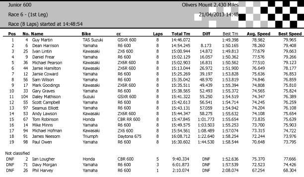 [Road Racing] Ian Watson Spring National Cup Race61stLeg_zps0abebcb9
