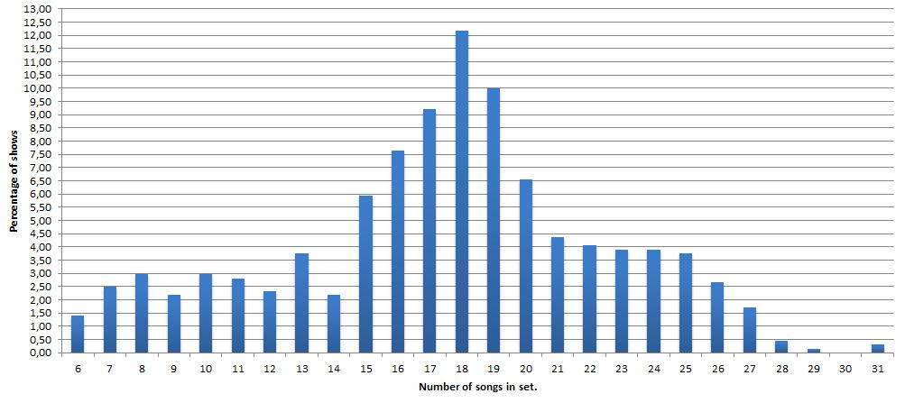 Tour and concert statistics Utennavn-73