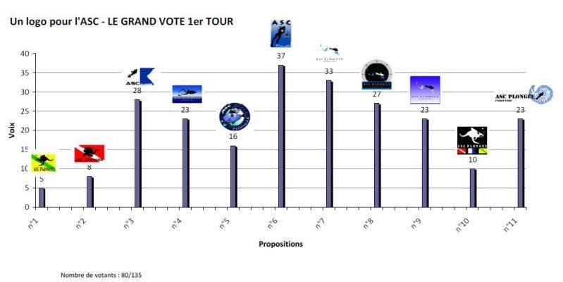 Un nouveau logo pour l'ASC Plongée :  LE GRAND VOTE - Page 2 Graph1ertour
