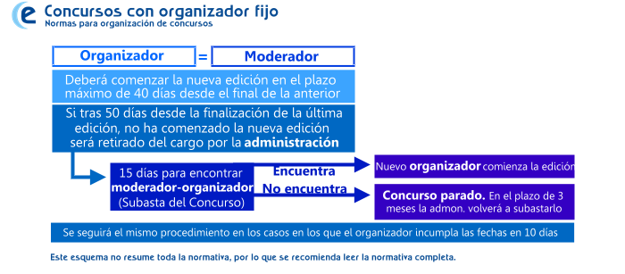 [NORMAS] Normas para la organización de concursos Esquema3_zps274ef786