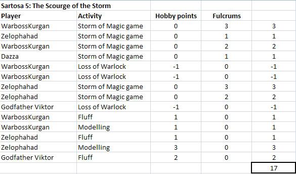 Sartosa 5: Scourge Of The Storm - Page 4 SartosaV-bonus-points-1