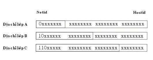 Giao thức TCP/IP (bai giang) CautruccaclopdiachiIP