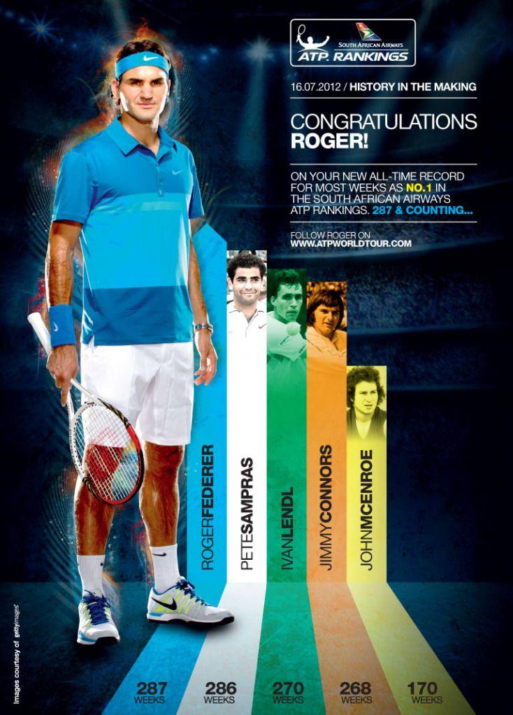 Felicidades Roger por tu semana 300 como nº 1 6a00d8341bfb1653ef01761680545d970c-pi