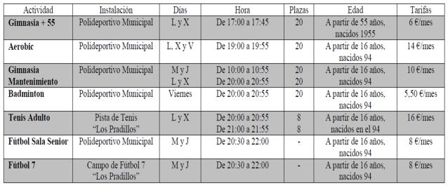 Perales de Tajuña: Actividades deportivas 2010 - 2011 Actividadesdeportivasadultos