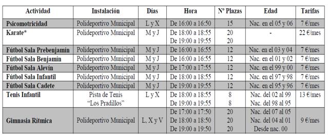 Perales de Tajuña: Actividades deportivas 2010 - 2011 Actividadesdeportivasinfantiles