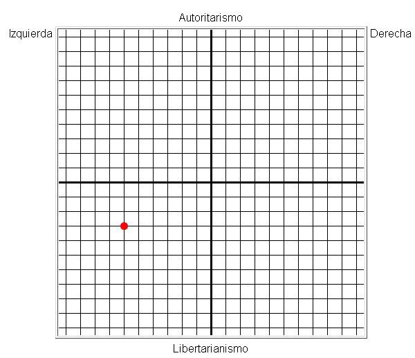 La brújula política (Test) 1-4
