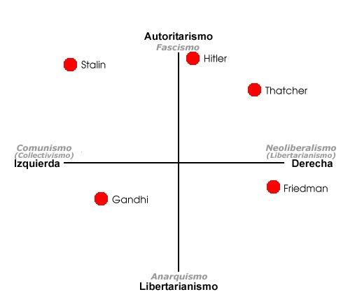 La brújula política (Test) 3-3