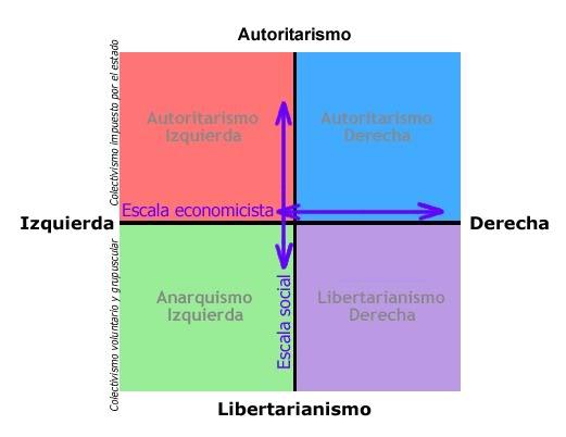 La brújula política (Test) 4-3