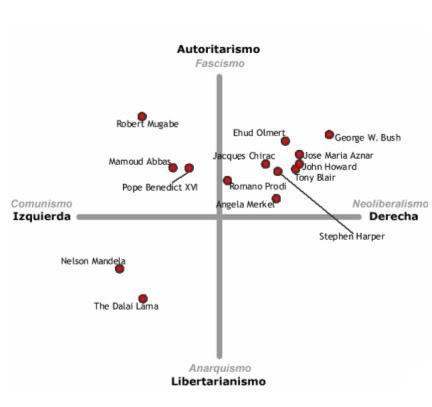La brújula política (Test) 5-3