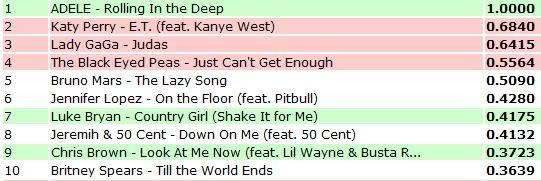 Charts/Ventas single 'Rolling in the Deep' (#1 USA, #2 UK, #2 IRL, #1WC, #11ATC)  Kkk