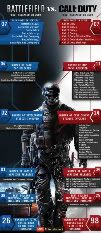 MW3 VS BATTLEFIELD3 BY THE NUMBERS