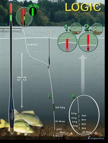 Монтажи при риболова с мач 4