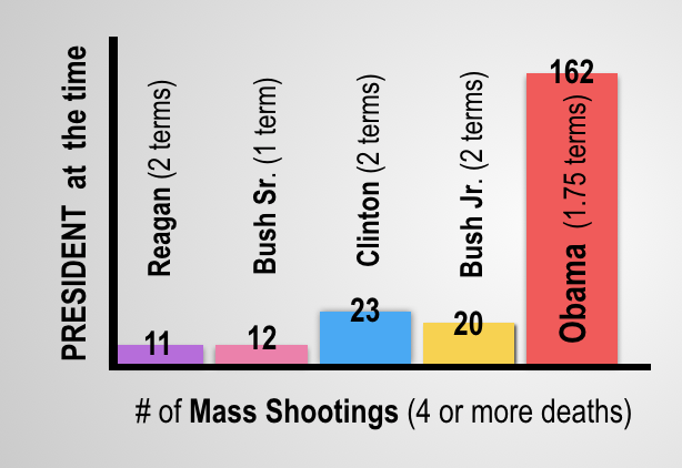 More Hillary news for you,  NH - Page 2 Politics%202016.%20Chart-of-mass-shooting-by-president-Reagan-Bush-Clinton-Obama-gun-control_zps2ztk2f95