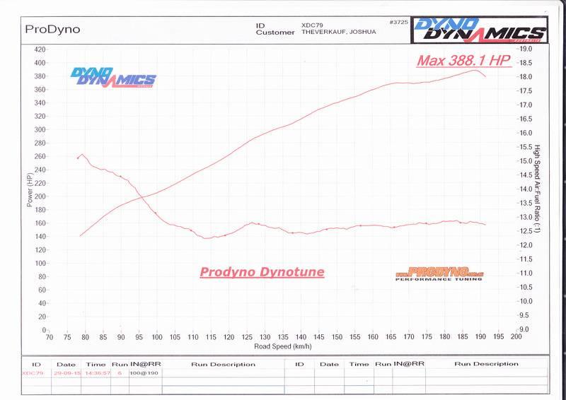 Qld Super Sprint State Championships 17th, 18th October Prodyno%20Tune_0002_zps0vb2zzht