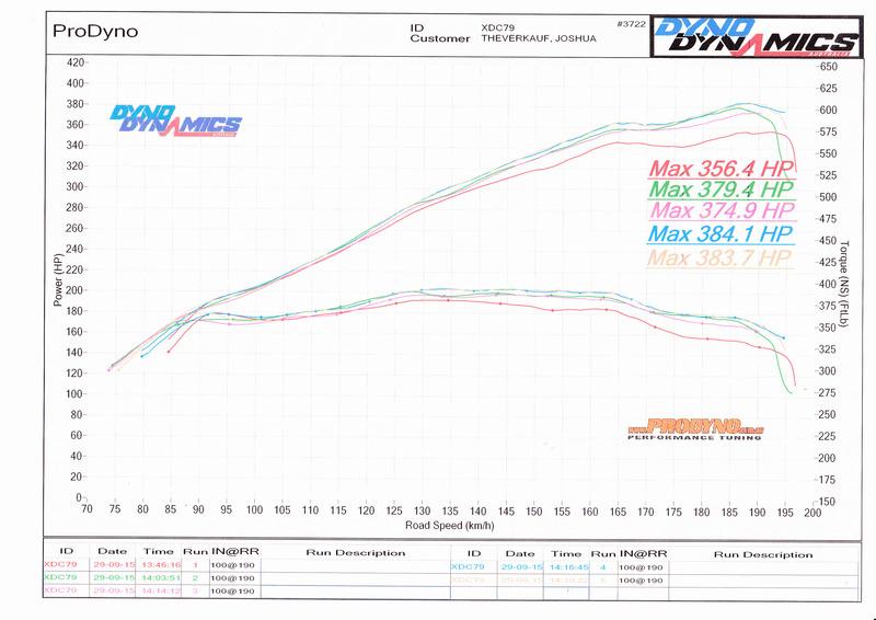 Qld Super Sprint State Championships 17th, 18th October Prodyno%20Tune_0004_zpswzr9vmgd