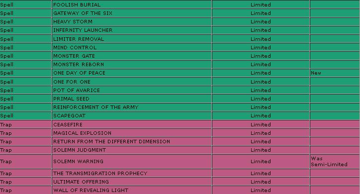 Yu-Gi-Oh Prohibidas , Limitadas, Semi-limitadas! MARZO 2013 B4_zps0fae4dd3