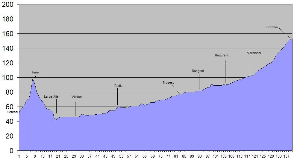 608 : Letcani - Dangeni - Dorohoi - Pagina 2 608