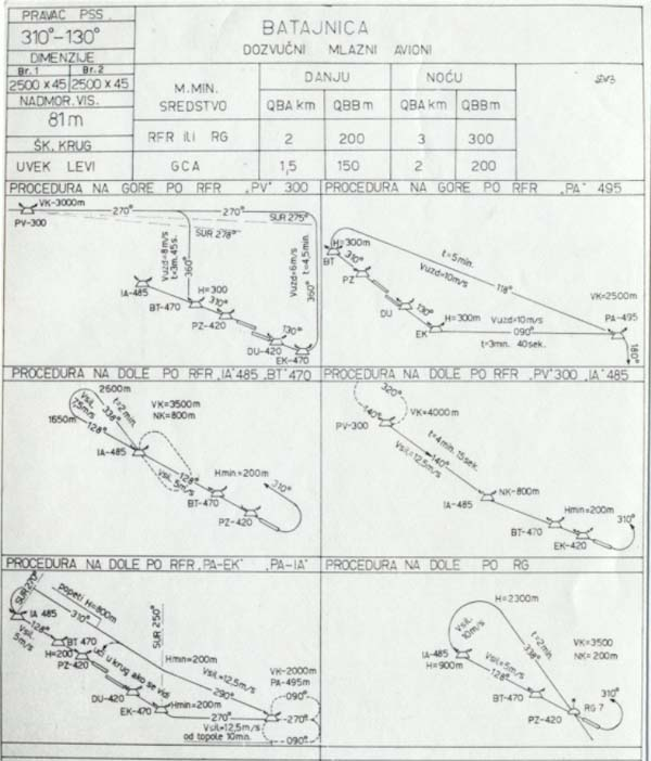 aerodrom batajnica BATAJA