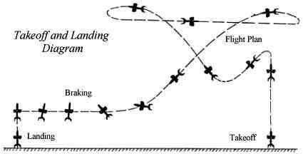 PROYECTOS INCONCLUSOS DE LA AERONÁUTICA ALEMANA DE LA S.G.M. Heinkel_lerche_diagrama_despegue_at