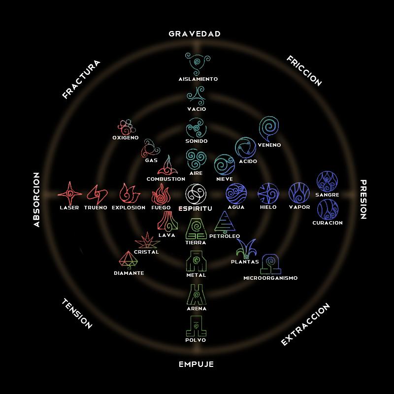 Elementos y Maestrías Coso2