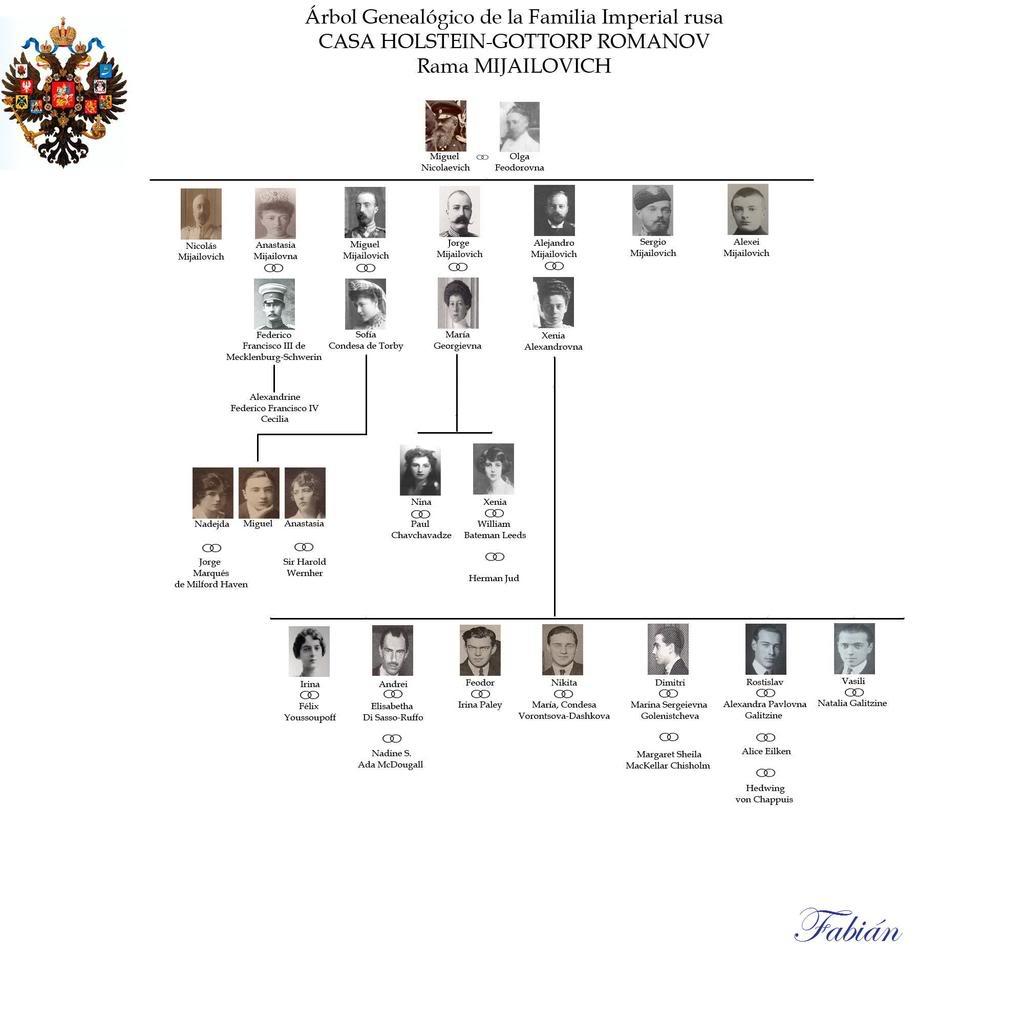 Árboles genealógicos RbolMijailovichcopia