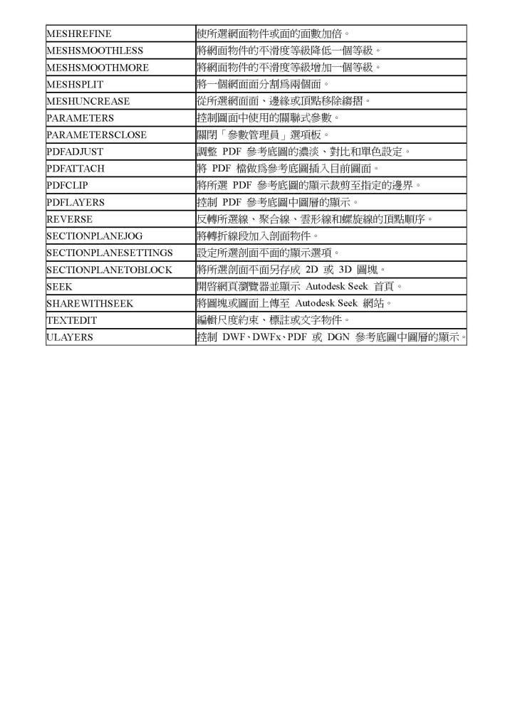 AutoCAD 2010 指令與系統變數歷程 AutoCAD2010__2