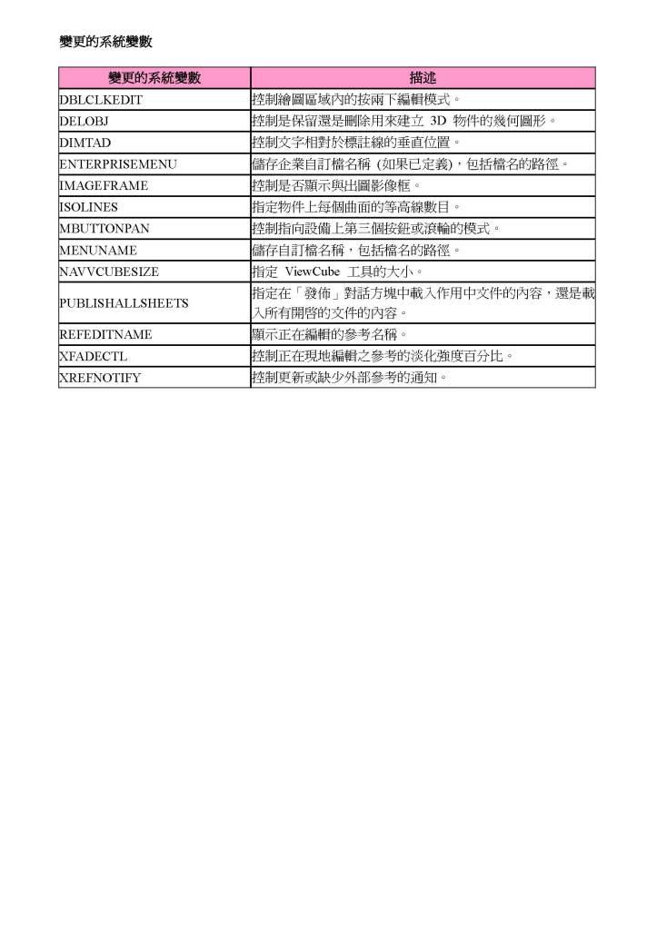 AutoCAD 2010 指令與系統變數歷程 AutoCAD2010__8