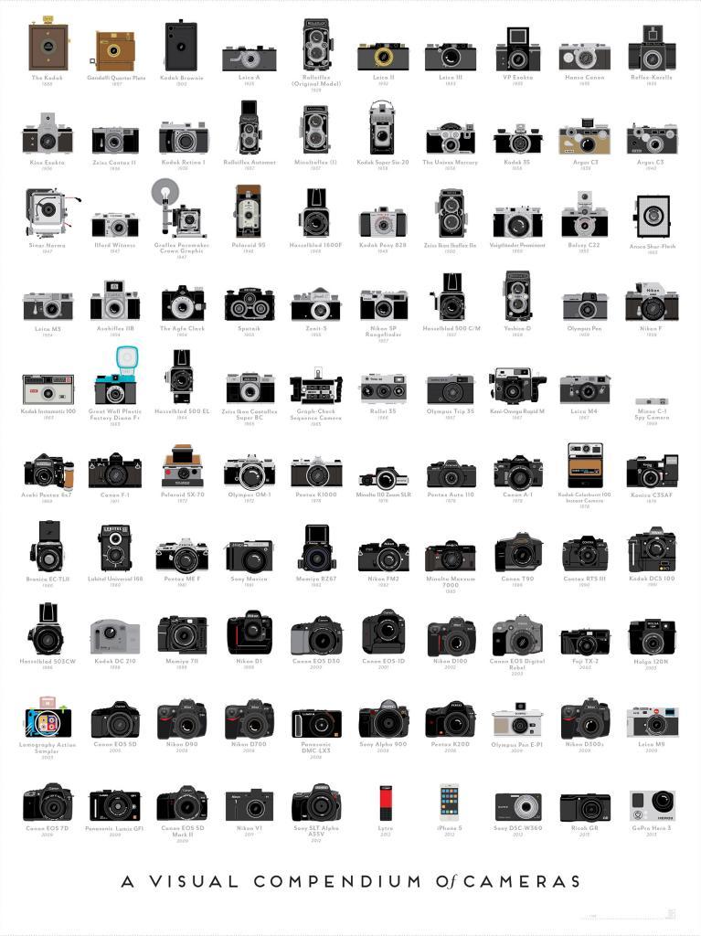 História das câmaras em foto. 1672430-inline-1800-popchartlab-cameras-large_zps39c36693