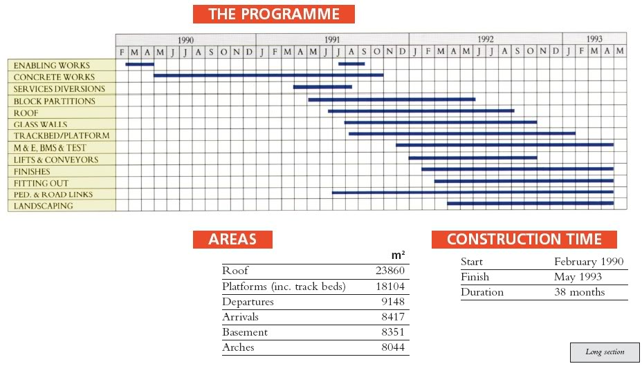 Waterloo intenational station 1993 Program