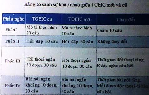 Tổng hợp All đĩa và sách TOEIC  Dsd